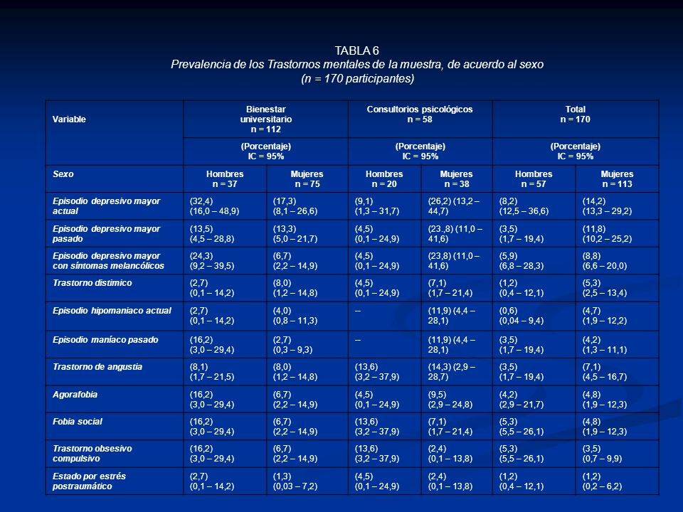 TABLA 6 Prevalencia de los Trastornos mentales de la muestra, de acuerdo al sexo (n = 170 participantes) Variable Bienestar universitario n = 112 Cons