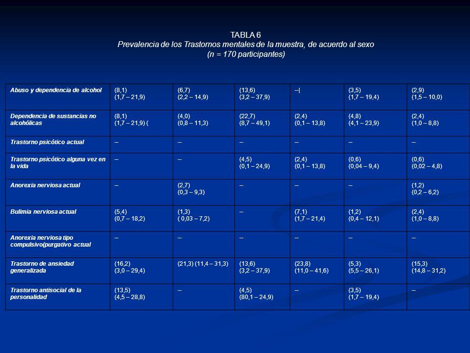 TABLA 6 Prevalencia de los Trastornos mentales de la muestra, de acuerdo al sexo (n = 170 participantes) Abuso y dependencia de alcohol(8,1) (1,7 – 21