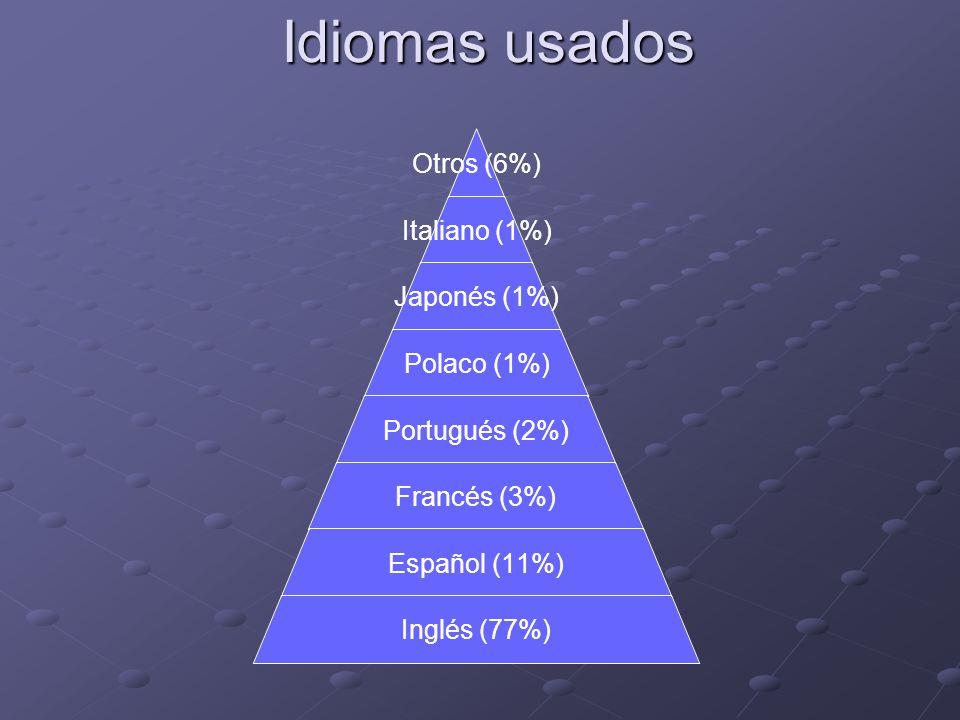 Idiomas usados Otros (6%) Italiano (1%) Japonés (1%) Polaco (1%) Portugués (2%) Francés (3%) Español (11%) Inglés (77%)