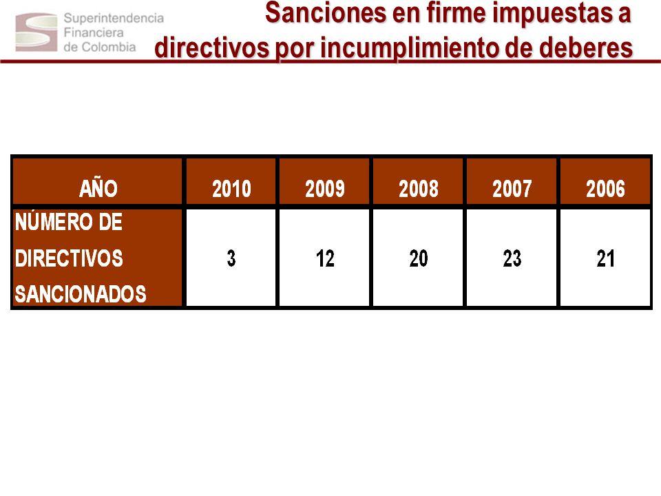 Sanciones en firme impuestas a directivos por incumplimiento de deberes