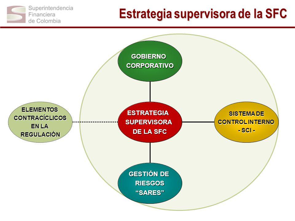Estrategia supervisora de la SFC ELEMENTOSCONTRACÍCLICOS EN LA REGULACIÓN GESTIÓN DE RIESGOSSARES SISTEMA DE SISTEMA DE CONTROL INTERNO - SCI - GOBIERNOCORPORATIVO ESTRATEGIASUPERVISORA DE LA SFC