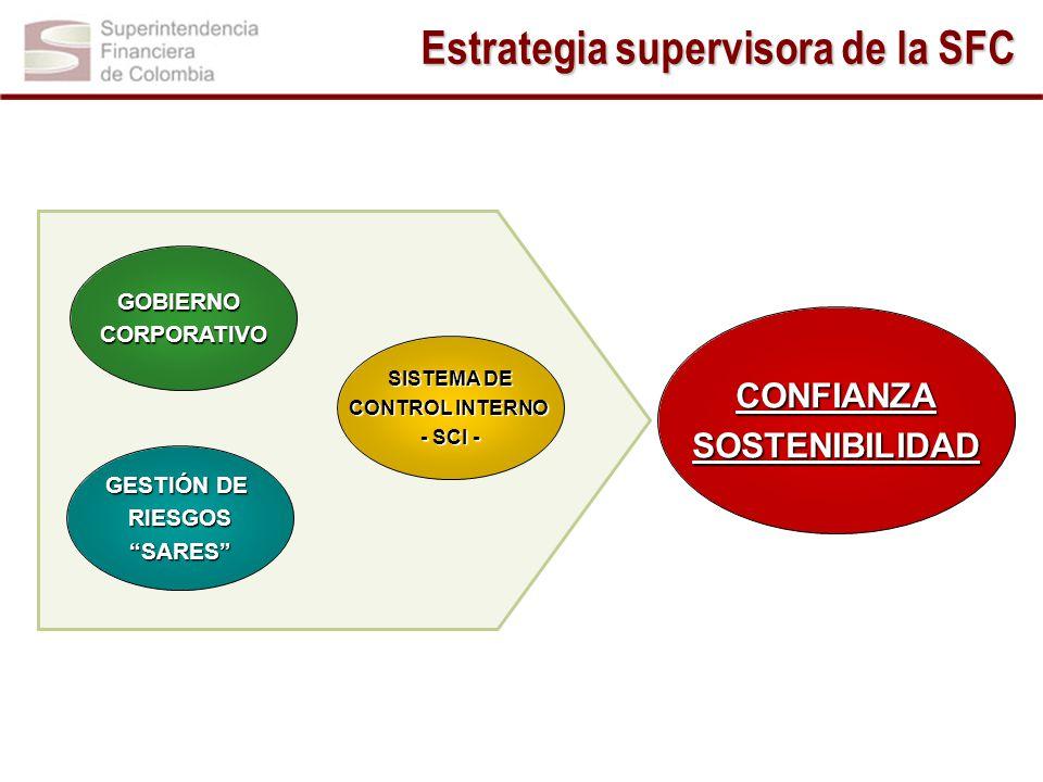 GESTIÓN DE RIESGOSSARES SISTEMA DE SISTEMA DE CONTROL INTERNO - SCI - GOBIERNOCORPORATIVO Estrategia supervisora de la SFC CONFIANZASOSTENIBILIDAD