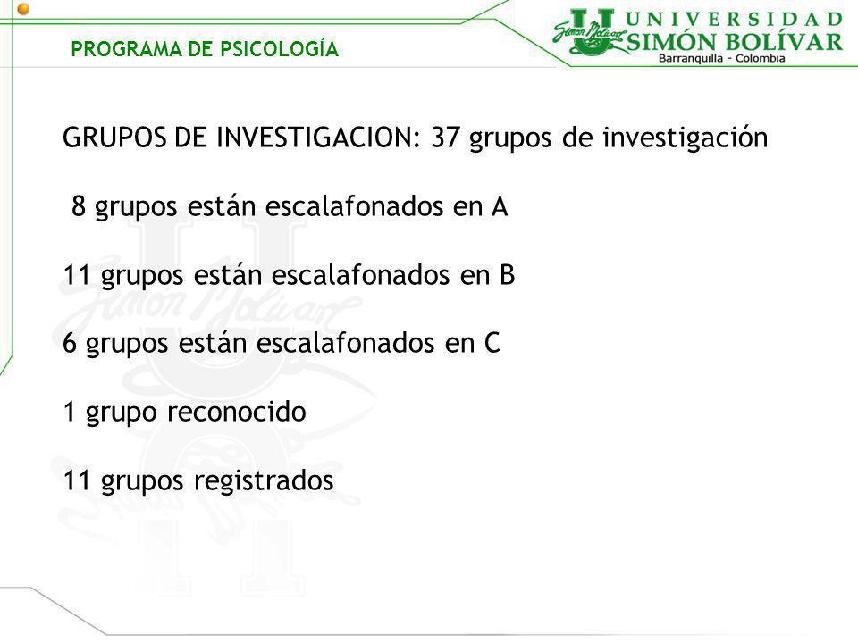 Región de Formación Disciplinar Profesional REGION AREA PROFUNDO CONOCIMIENTO DE UNA DISCIPLINA –PROFESION (80 CRÉDITOS) DISCIPLINAR HISTORIA DE LA PSICOLOGÍA Y MODELOS(17) FORMACIÓN INVESTIGATIVA (6) MEDICION Y EVALUACIÓN PSICOLÓGICA (6) PROCESOS PSICOLÓGICOS BÁSICOS (8) PSICOLOGIA EVOLUTIVA(7) PSICOLOGIA INDIVIDUAL(11) PSICOLOGIA SOCIAL(10) BASES PSICOBIOLÓGICAS DEL COMPORTAMIENTO(11) CONOCIMIENTO DE LA PROFESIÓN (52 CRÉDITOS) PROFESIONAL SOCIAL(7) ORGANIZACIONAL(9) EDUCATIVA(9) CLINICA Y DE LA SALUD(9) JURIDICO(8) PRACTICAS SOCIALES ESTUDIANTILES(10) Plan de Estudios