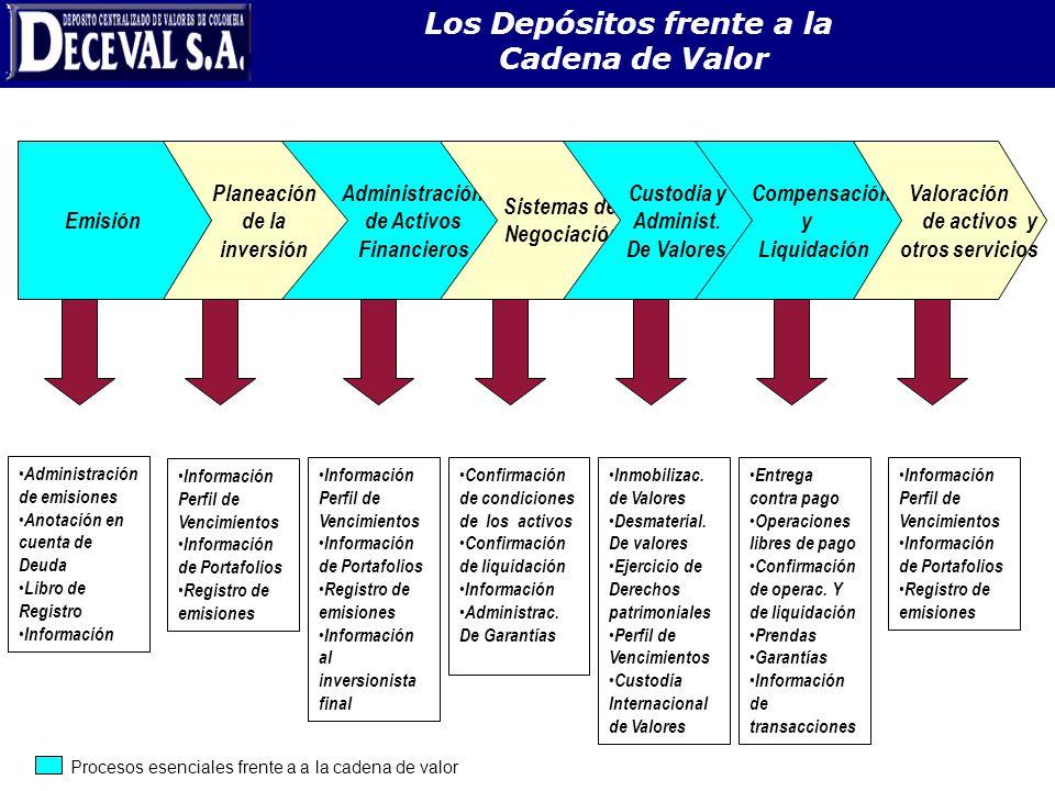 Los Depósitos frente a la Cadena de Valor Planeación de la inversión Administración de Activos Financieros Sistemas de Negociación Custodia y Administ