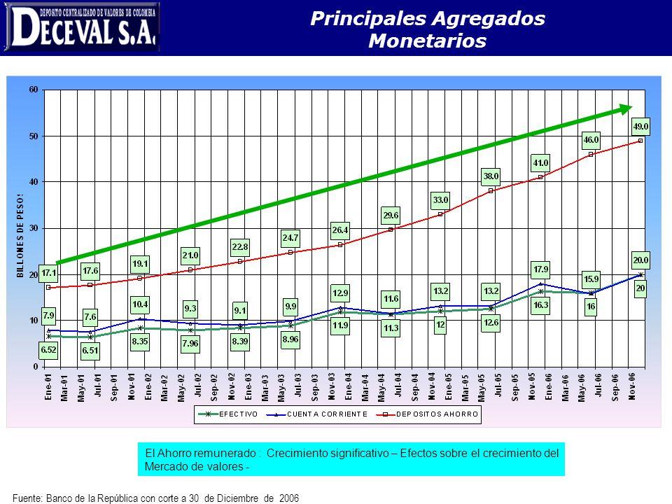 Fuente: Banco de la República con corte a 30 de Diciembre de 2006 Principales Agregados Monetarios El Ahorro remunerado : Crecimiento significativo –