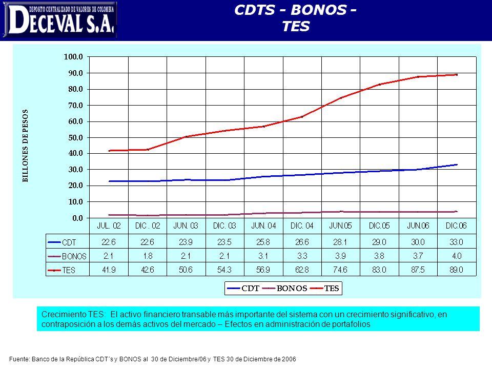 Evolución del Mercado de Deuda Pública CDTS - BONOS - TES Fuente: Banco de la República CDT´s y BONOS al 30 de Diciembre/06 y TES 30 de Diciembre de 2