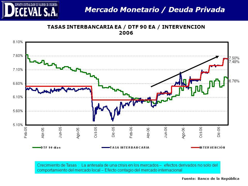 Mercado Monetario / Deuda Privada TASAS INTERBANCARIA EA / DTF 90 EA / INTERVENCION 2006 Fuente: Banco de la República 7.50% 7.48% 6.76% Crecimiento d