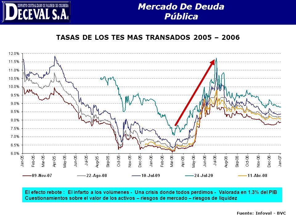 Mercado De Deuda Pública TASAS DE LOS TES MAS TRANSADOS 2005 – 2006 Fuente: Infoval - BVC El efecto rebote : El infarto a los volúmenes - Una crisis d