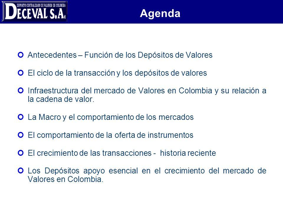 Agenda Antecedentes – Función de los Depósitos de Valores El ciclo de la transacción y los depósitos de valores Infraestructura del mercado de Valores