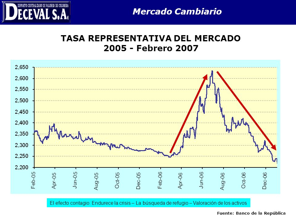Mercado Cambiario TASA REPRESENTATIVA DEL MERCADO 2005 - Febrero 2007 Fuente: Banco de la República El efecto contagio: Endurece la crisis – La búsque