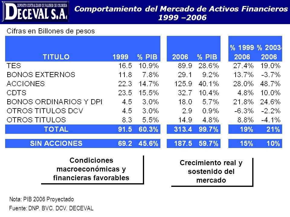 Nota: PIB 2006 Proyectado Comportamiento del Mercado de Activos Financieros 1999 –2006 Crecimiento real y sostenido del mercado Condiciones macroeconó