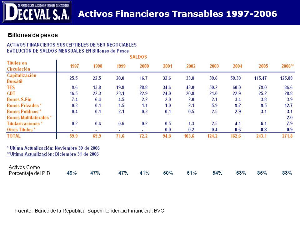 Activos Financieros Transables 1997-2006 Billones de pesos 49%47% 41%50%51%54%63%85%83% Activos Como Porcentaje del PIB Fuente : Banco de la República