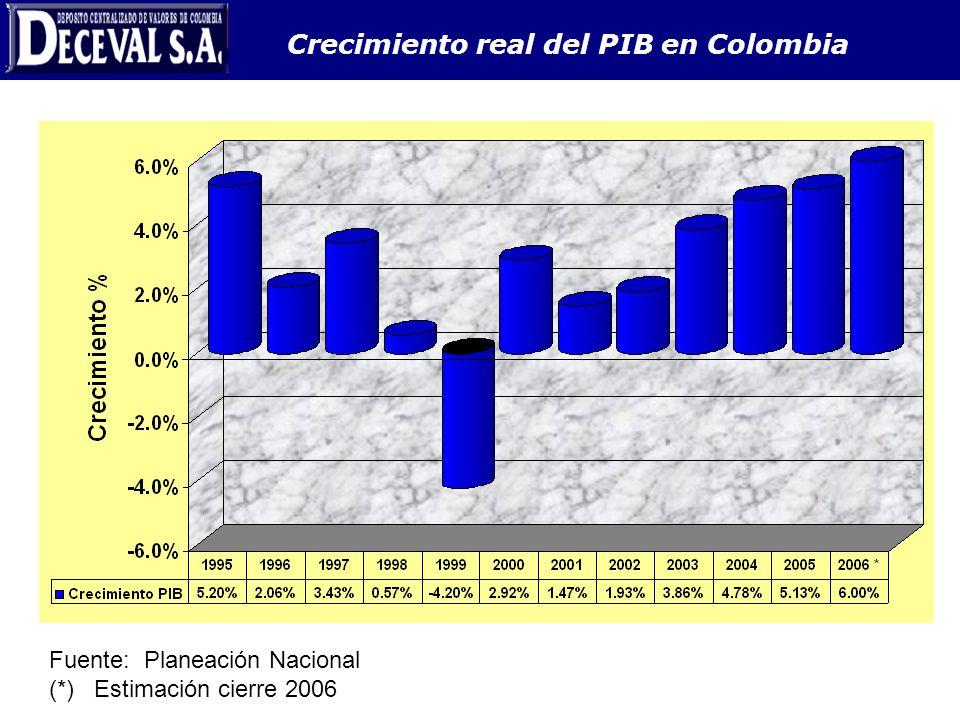 Crecimiento real del PIB en Colombia Fuente: Planeación Nacional (*) Estimación cierre 2006