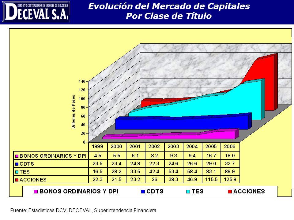 Evolución del Mercado de Capitales Por Clase de Título Fuente: Estadísticas DCV, DECEVAL, Superintendencia Financiera