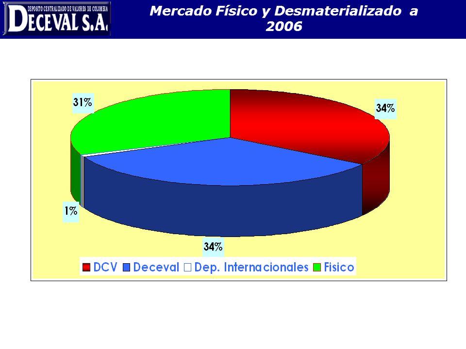 Mercado Físico y Desmaterializado a 2006 37.1 $B.
