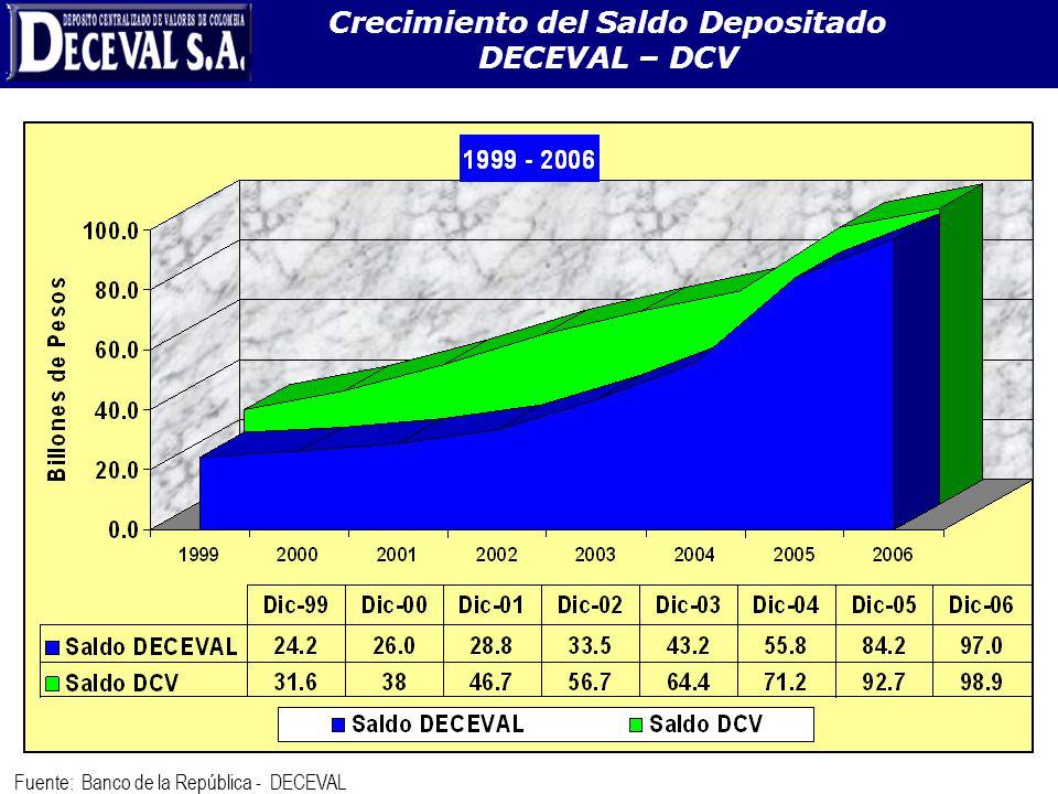 Crecimiento del Saldo Depositado DECEVAL – DCV Fuente: Banco de la República - DECEVAL
