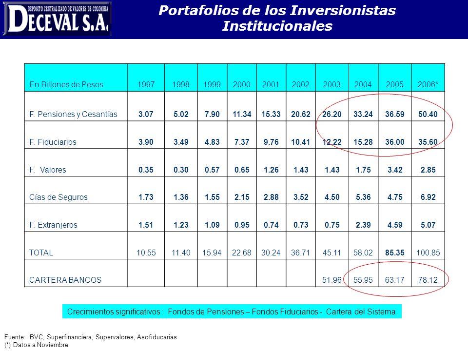 Portafolios de los Inversionistas Institucionales En Billones de Pesos1997199819992000200120022003200420052006* F. Pensiones y Cesantías3.075.027.9011