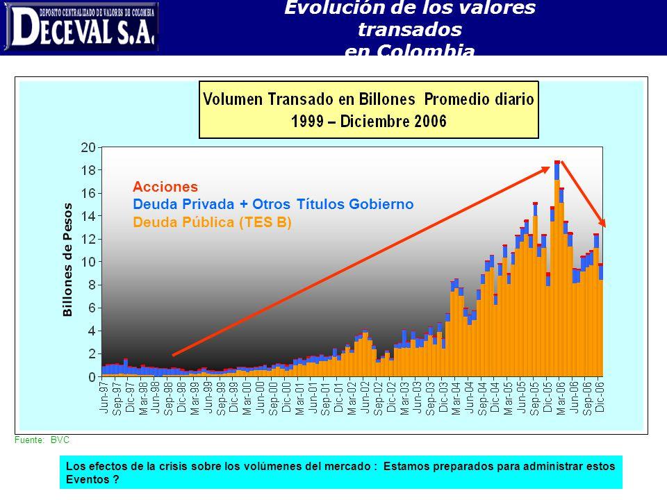 Fuente: Bolsas de Valores, Inverlace y Banco de la República Fuente: BVC Acciones Deuda Privada + Otros Títulos Gobierno Deuda Pública (TES B) Evoluci