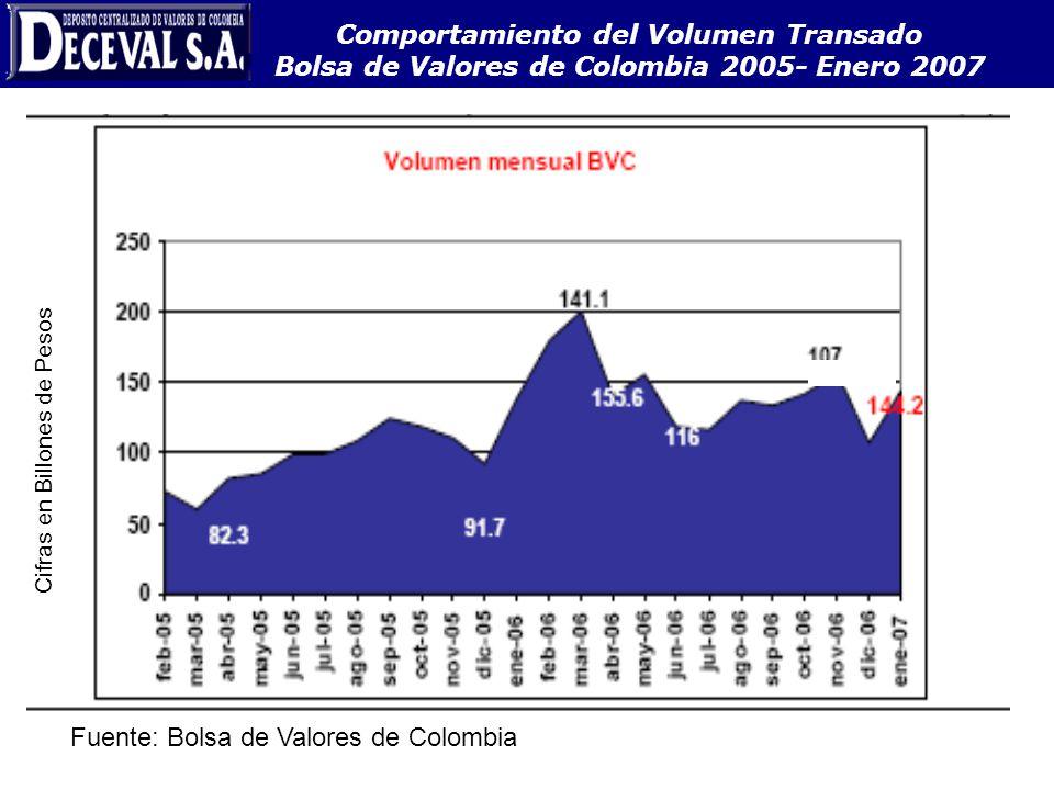 Comportamiento del Volumen Transado Bolsa de Valores de Colombia 2005- Enero 2007 Fuente: Bolsa de Valores de Colombia Cifras en Billones de Pesos