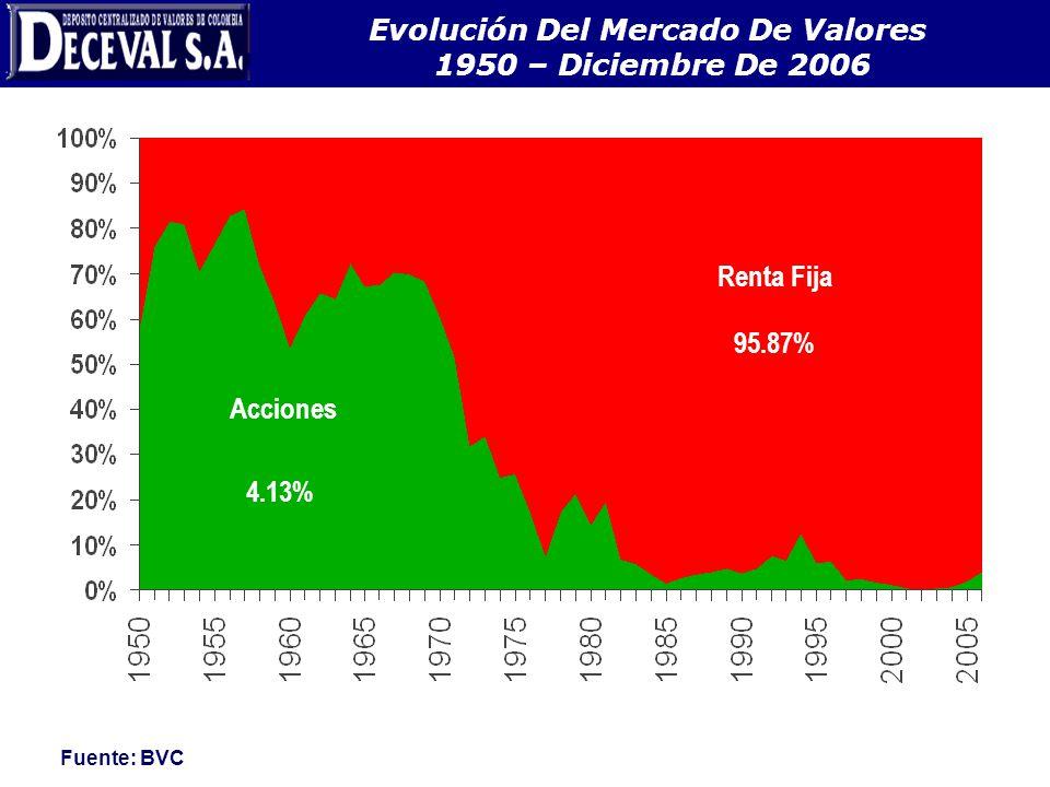 EVOLUCIÓN DEL MERCADO DE VALORES 1950 – JULIO DE 2005 98.96% 1.04% Renta Fija Acciones Fuente: BVC Evolución Del Mercado De Valores 1950 – Diciembre D