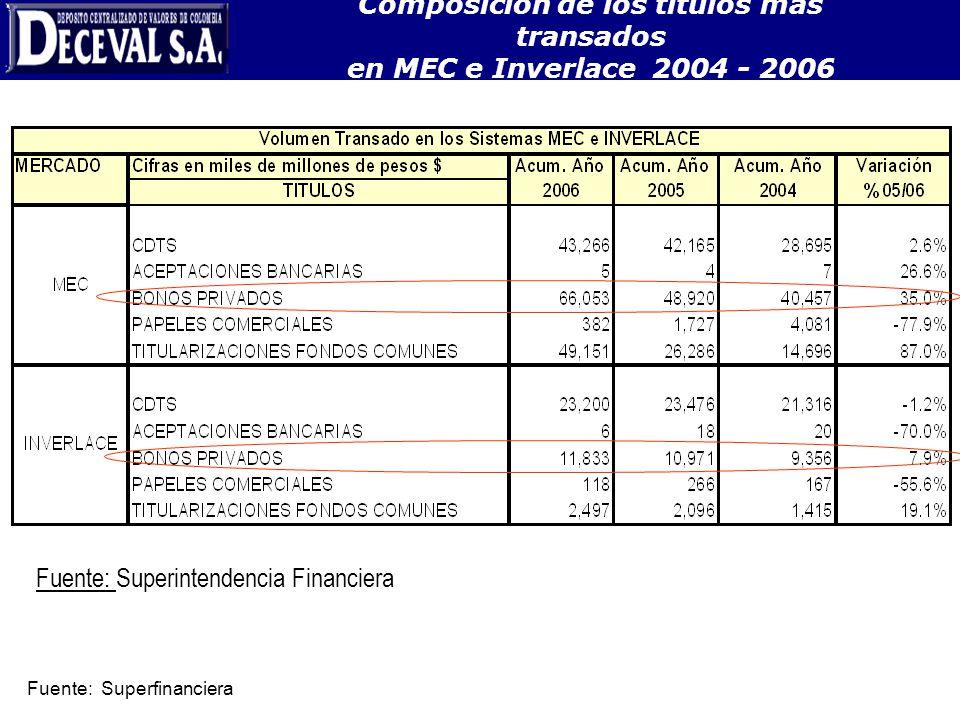 Fuente: Superintendencia Financiera Composición de los títulos más transados en MEC e Inverlace 2004 - 2006 Fuente: Superfinanciera