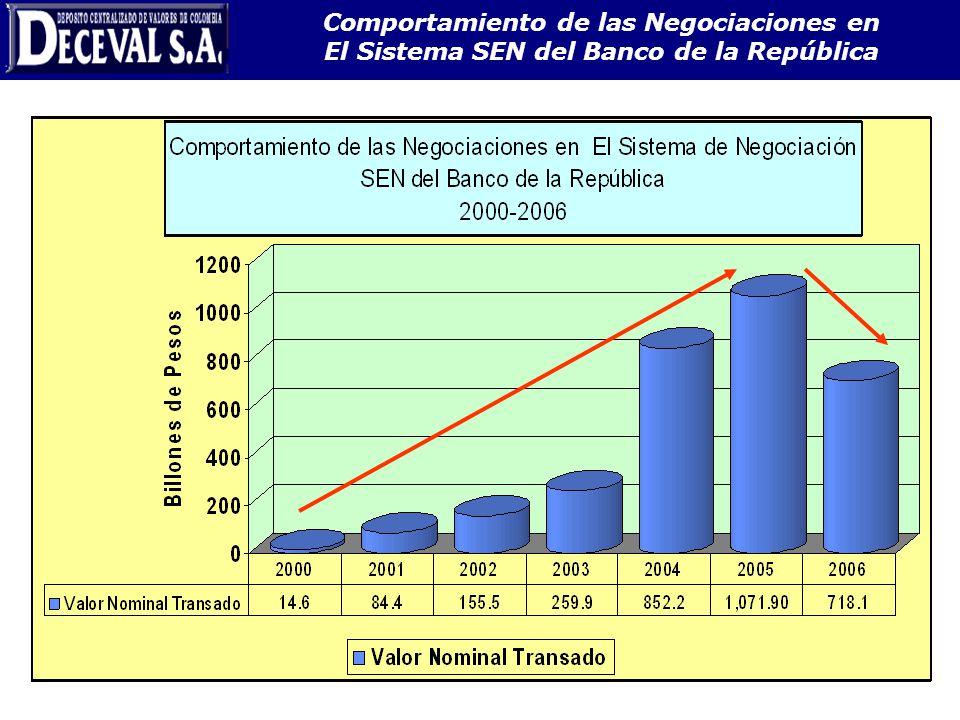 Comportamiento de las Negociaciones en El Sistema SEN del Banco de la República