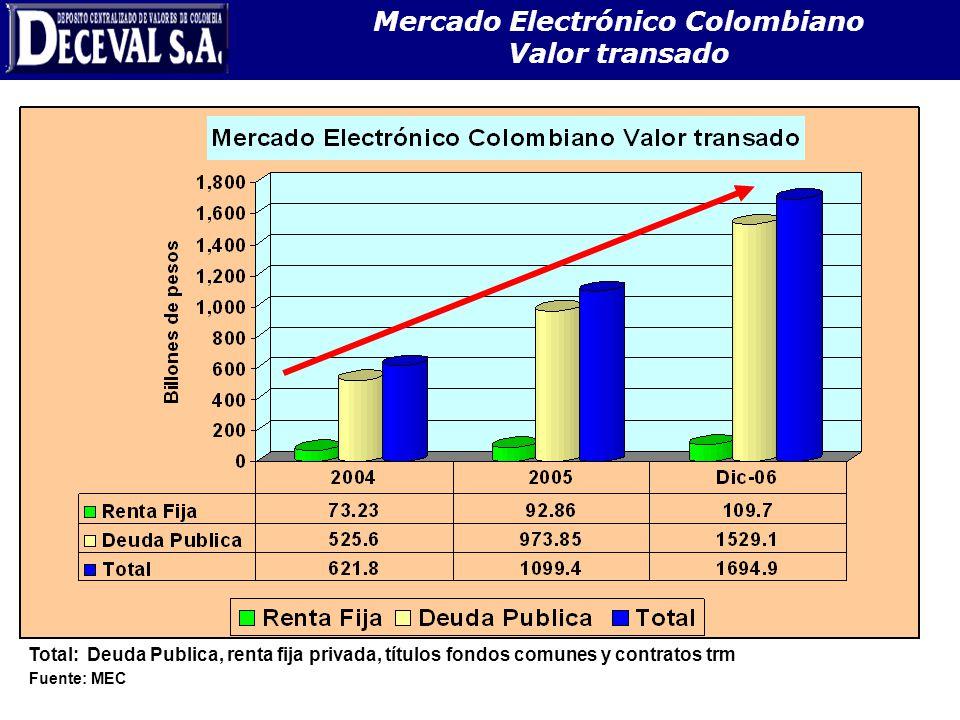 Mercado Electrónico Colombiano Valor transado Fuente: MEC Total: Deuda Publica, renta fija privada, títulos fondos comunes y contratos trm