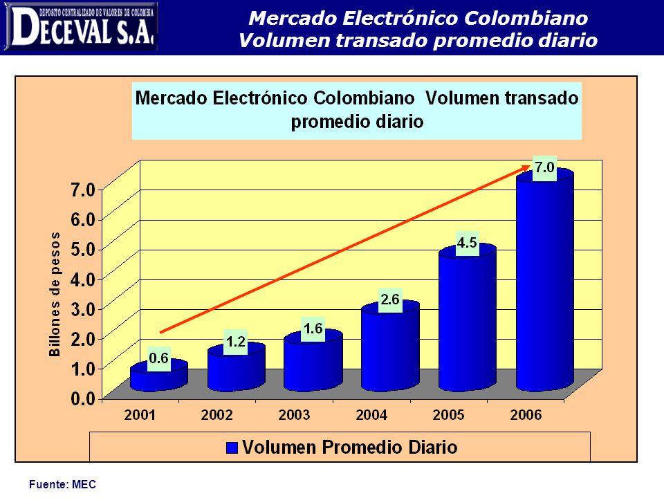Mercado Electrónico Colombiano Volumen transado promedio diario Fuente: MEC