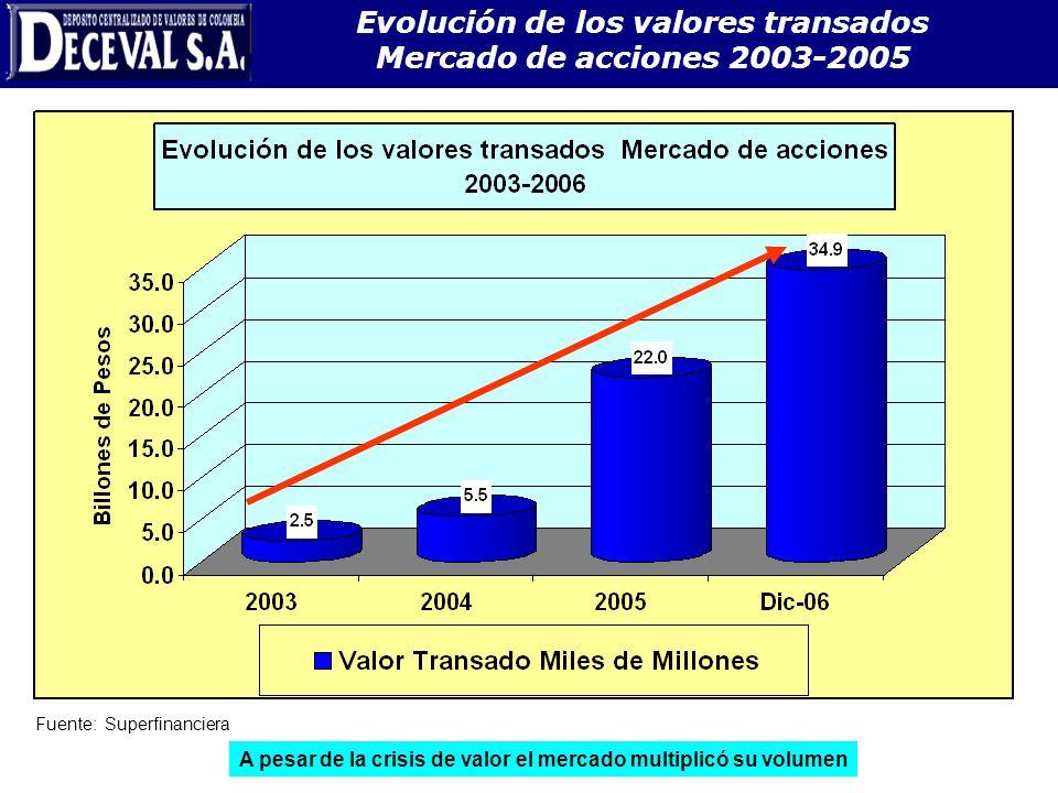 Evolución de los valores transados Mercado de acciones 2003-2005 Fuente: Superfinanciera A pesar de la crisis de valor el mercado multiplicó su volume