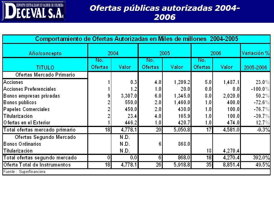 Ofertas públicas autorizadas 2004- 2006