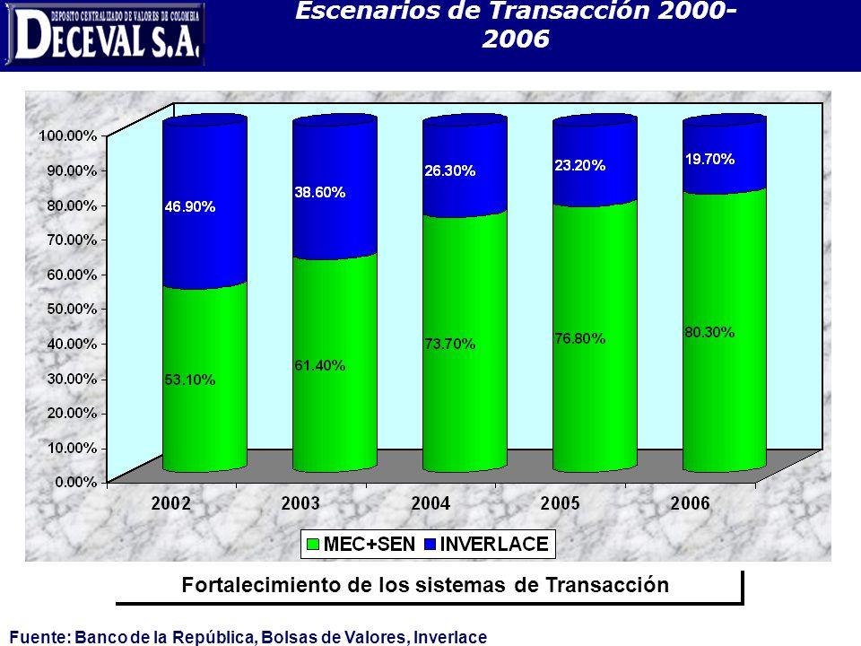 Escenarios de Transacción 2000- 2006 Fortalecimiento de los sistemas de Transacción Fuente: Banco de la República, Bolsas de Valores, Inverlace