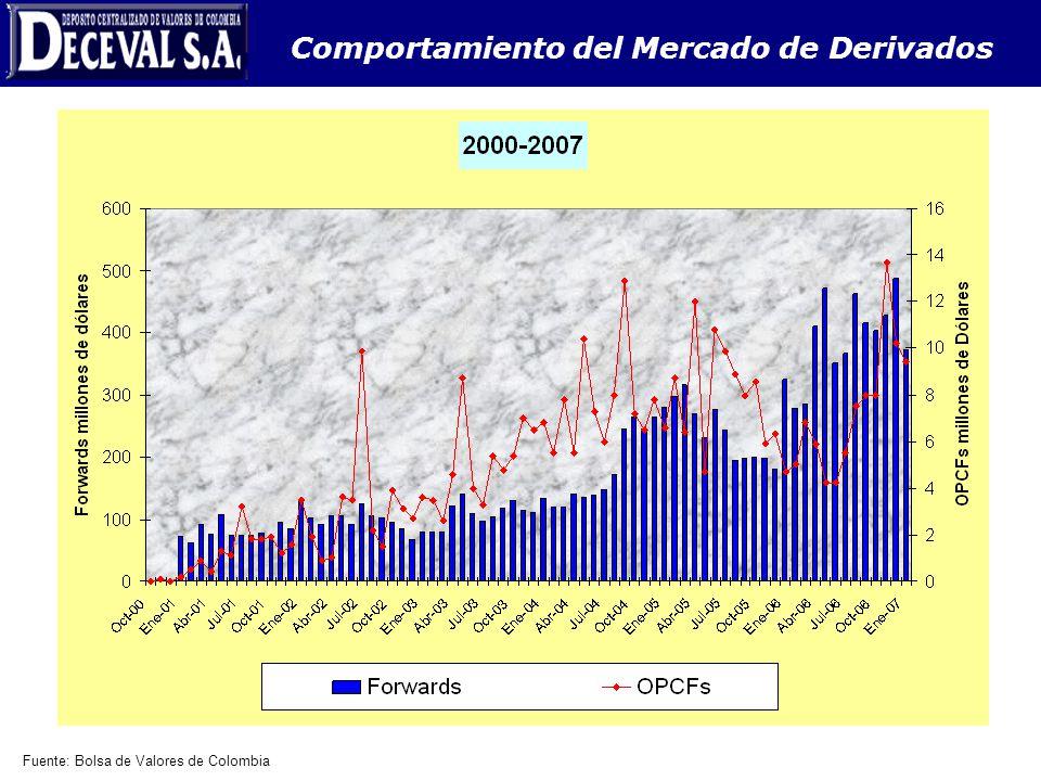Comportamiento del Mercado de Derivados Fuente: Bolsa de Valores de Colombia