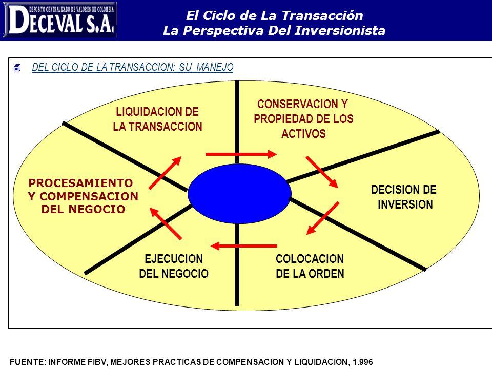 El Ciclo de La Transacción La Perspectiva Del Inversionista 4 DEL CICLO DE LA TRANSACCION: SU MANEJO LIQUIDACION DE LA TRANSACCION CONSERVACION Y PROP