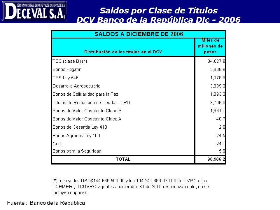 Saldos por Clase de Títulos DCV Banco de la República Dic - 2006 Fuente : Banco de la República