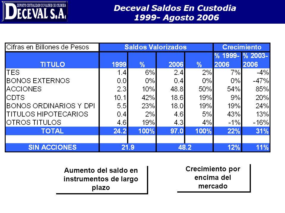 Deceval Saldos En Custodia 1999- Agosto 2006 Crecimiento por encima del mercado Aumento del saldo en instrumentos de largo plazo