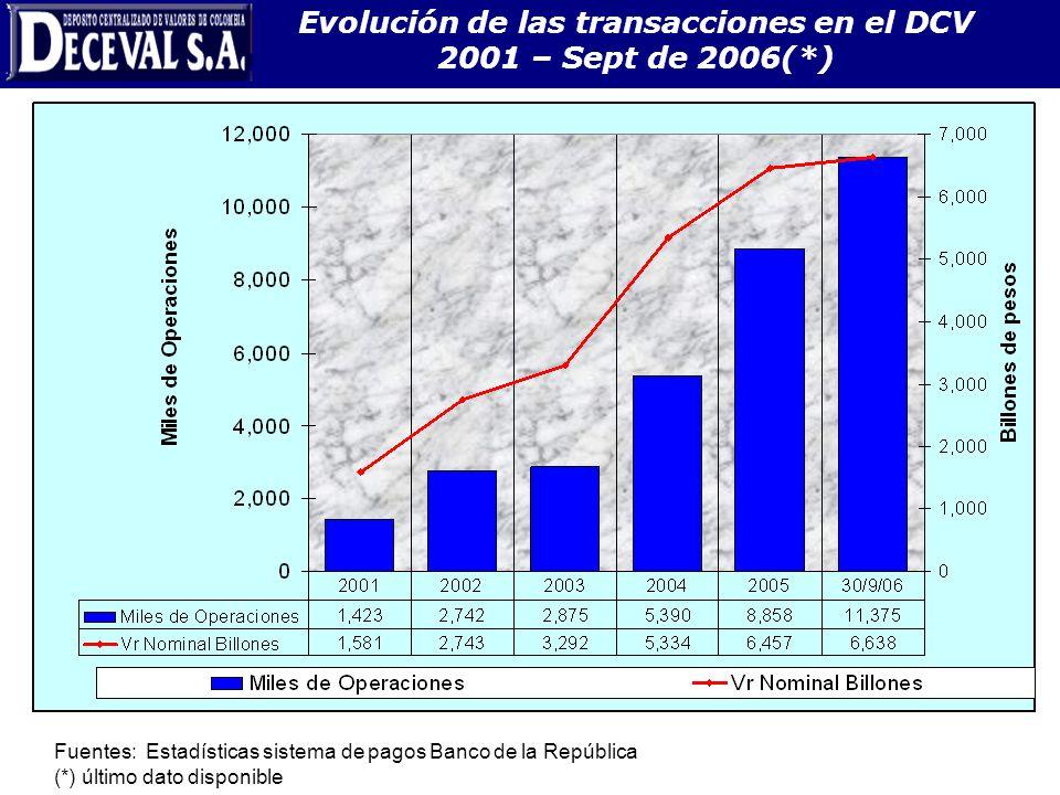 Evolución de las transacciones en el DCV 2001 – Sept de 2006(*) Fuentes: Estadísticas sistema de pagos Banco de la República (*) último dato disponibl