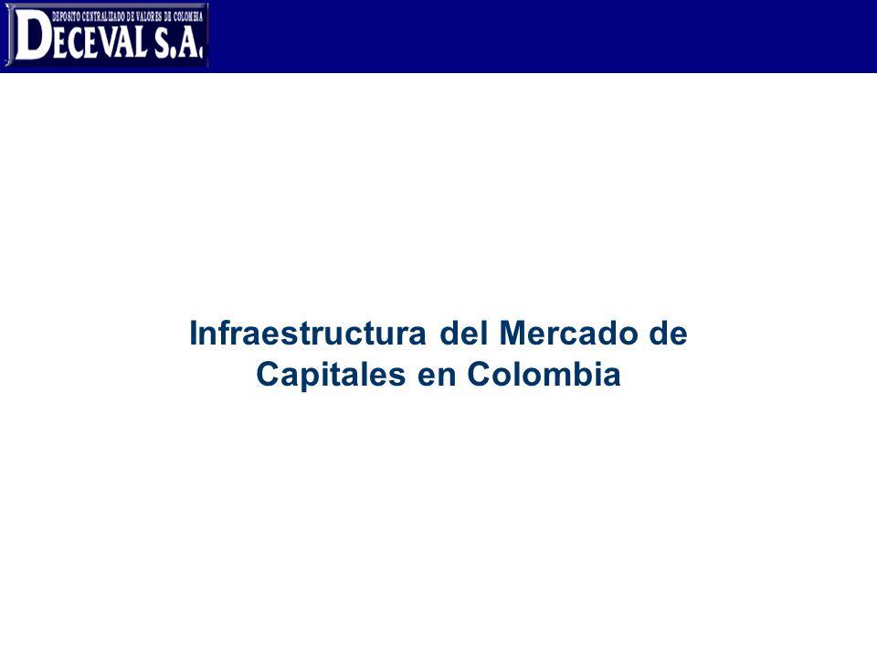 Intermediario Inversionista vendedor Inversionista comprador MERCADO OTC CAMARA DE COMPENSACION Sistemas de negociación y de registro MECACCIONESOPCF SET - FXSENINVERLACE Sistemas de Custodia, de Compensación, y Liquidación y sistemas de Pago DECEVALDCVCUDCENIT La infraestructura del Mercado de Valores en Colombia ACH