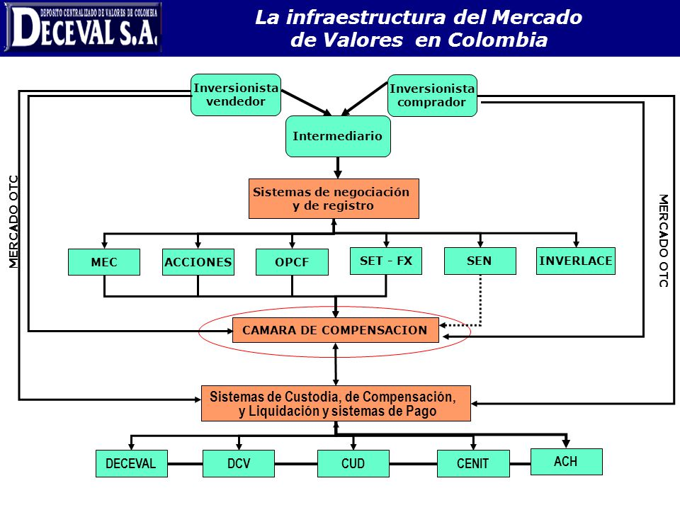 Intermediario Inversionista vendedor Inversionista comprador MERCADO OTC CAMARA DE COMPENSACION Sistemas de negociación y de registro MECACCIONESOPCF