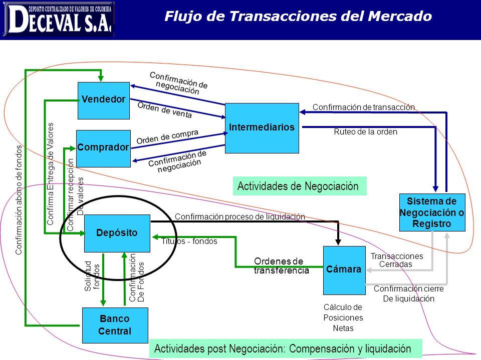 Intermediarios Cámara Depósito Sistema de Negociación o Registro Banco Central Comprador Vendedor Orden de venta Ruteo de la orden Orden de compra Con