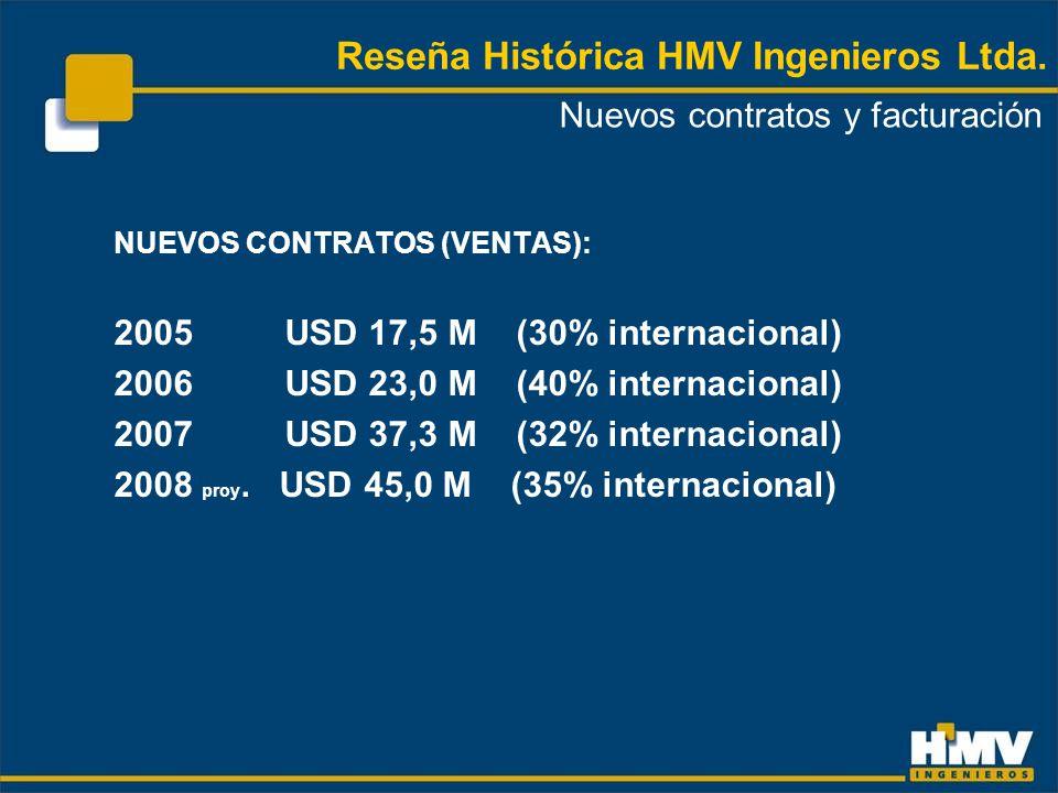 NUEVOS CONTRATOS (VENTAS): 2005USD 17,5 M (30% internacional) 2006USD 23,0 M (40% internacional) 2007USD 37,3 M (32% internacional) 2008 proy.
