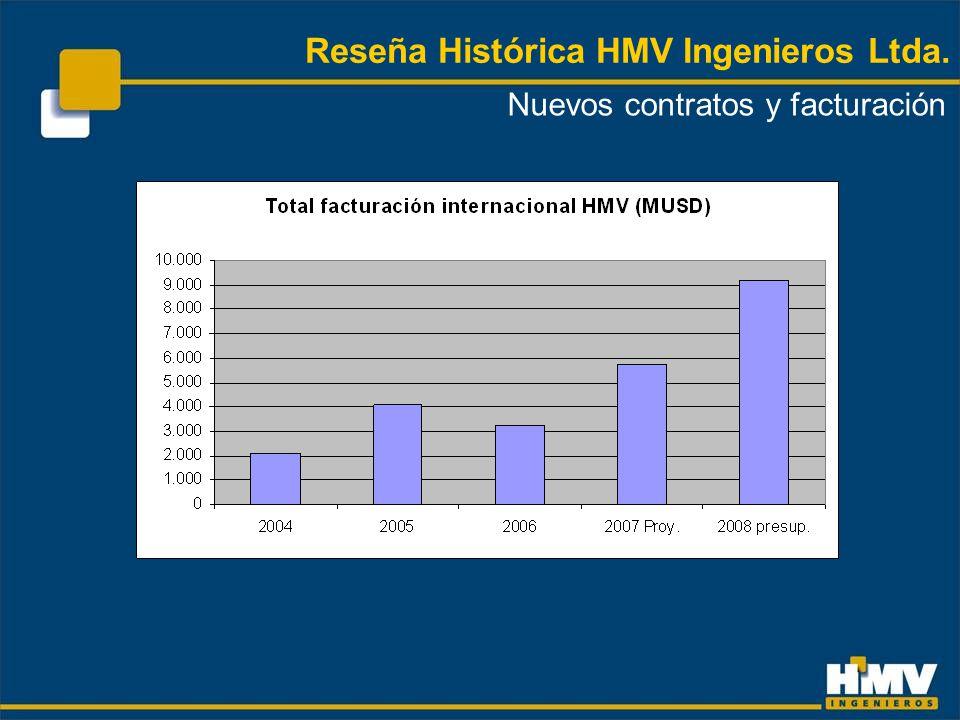 Reseña Histórica HMV Ingenieros Ltda. Nuevos contratos y facturación