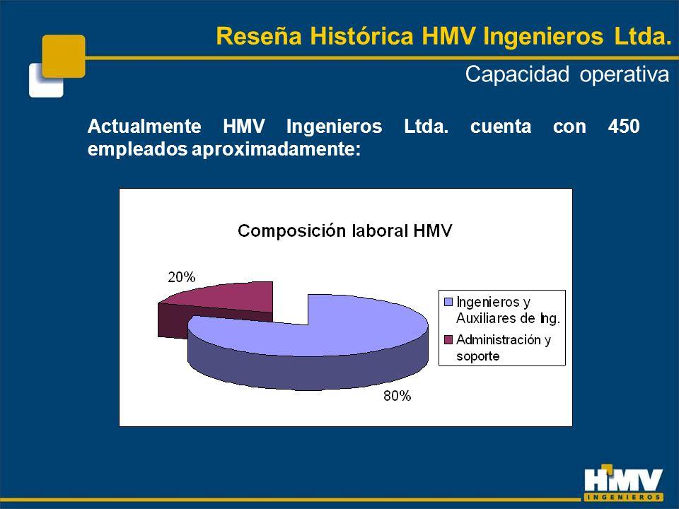 OFICINAS Y REPRESENTANTES COMERCIALES Colombia (Bogotá y Medellín) Miami México DF Centro América Panamá Trinidad y Tobago Perú Brasil Reseña Histórica HMV Ingenieros Ltda.