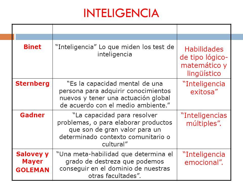 INTELIGENCIA BinetInteligencia Lo que miden los test de inteligencia Habilidades de tipo lógico- matemático y lingüístico SternbergEs la capacidad men