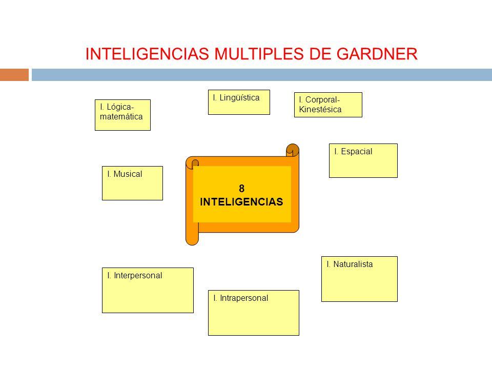 8 INTELIGENCIAS I. Musical I. Interpersonal I. Intrapersonal I. Espacial I. Naturalista I. Lógica- matemática I. Lingüística I. Corporal- Kinestésica