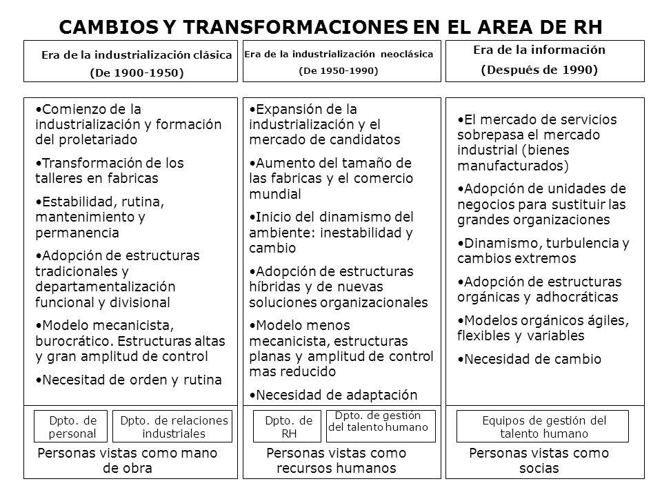 CAMBIOS Y TRANSFORMACIONES EN EL AREA DE RH Personas vistas como mano de obra Dpto. de personal Dpto. de relaciones industriales Era de la industriali