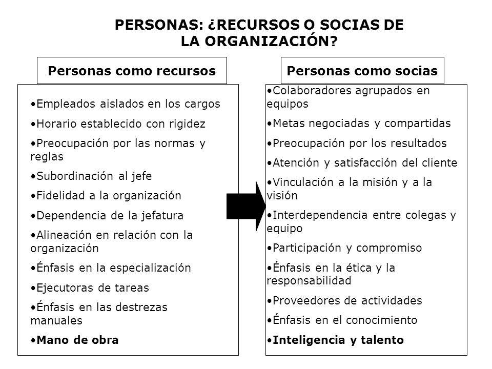 Personas como recursosPersonas como socias PERSONAS: ¿RECURSOS O SOCIAS DE LA ORGANIZACIÓN? Empleados aislados en los cargos Horario establecido con r