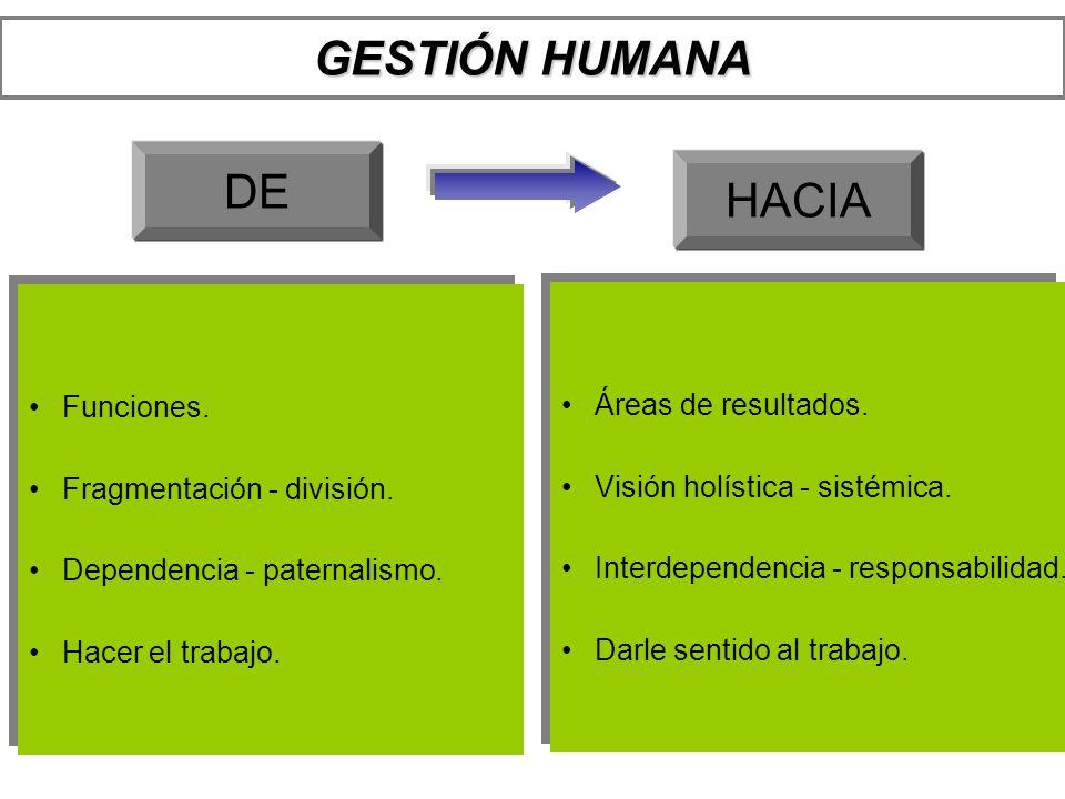 GESTIÓN HUMANA DE HACIA Funciones. Fragmentación - división. Dependencia - paternalismo. Hacer el trabajo. Funciones. Fragmentación - división. Depend