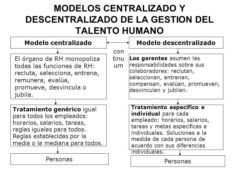 MODELOS CENTRALIZADO Y DESCENTRALIZADO DE LA GESTION DEL TALENTO HUMANO Modelo centralizadoModelo descentralizado Personas El órgano de RH monopoliza