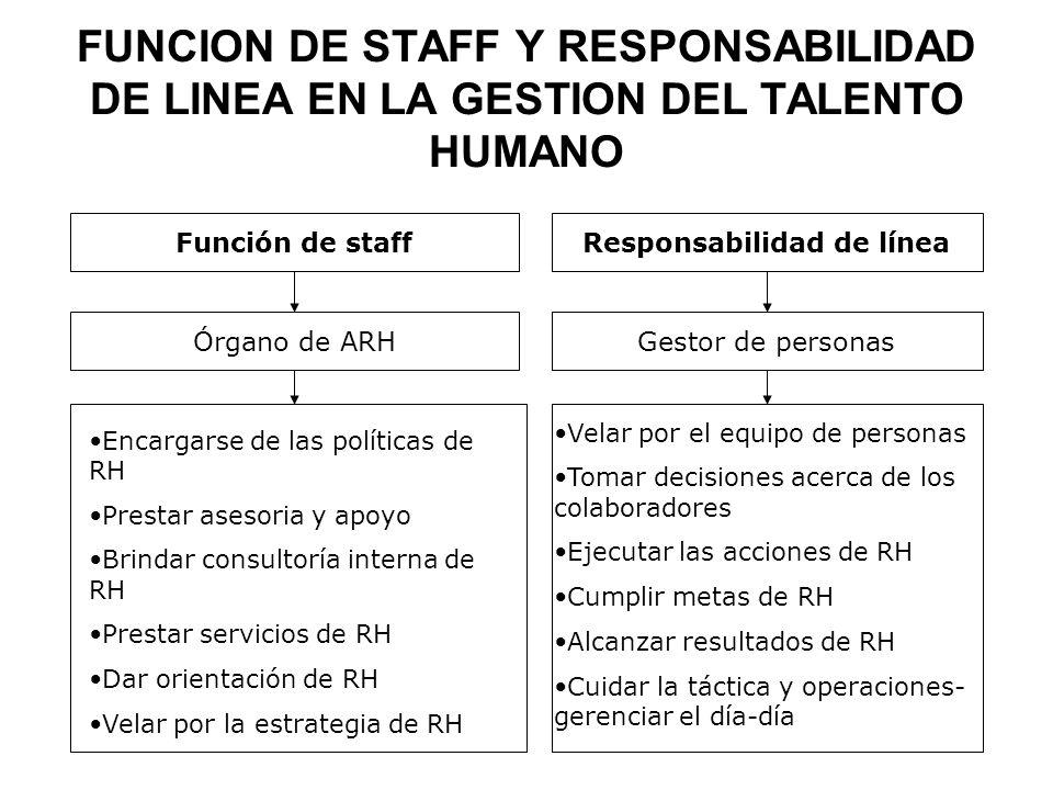 FUNCION DE STAFF Y RESPONSABILIDAD DE LINEA EN LA GESTION DEL TALENTO HUMANO Función de staffResponsabilidad de línea Órgano de ARHGestor de personas