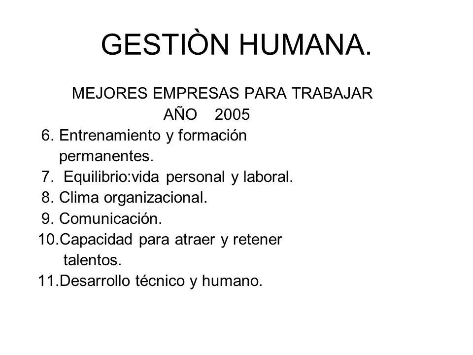 GESTIÒN HUMANA. MEJORES EMPRESAS PARA TRABAJAR AÑO 2005 6. Entrenamiento y formación permanentes. 7. Equilibrio:vida personal y laboral. 8. Clima orga